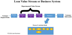 Value Stream Definitions